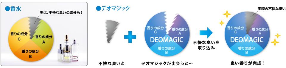デオマジックのメカニズムは香水からの発想