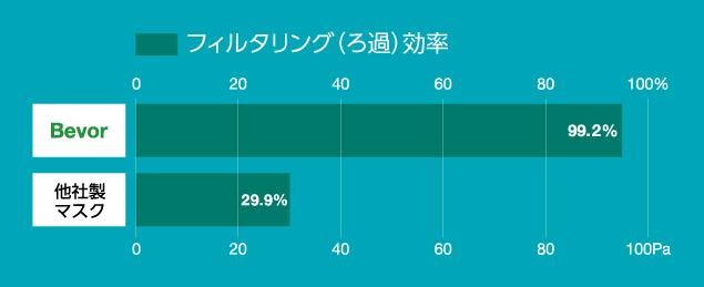 BEVORマスク フィルタリング(ろ過)効率グラフ